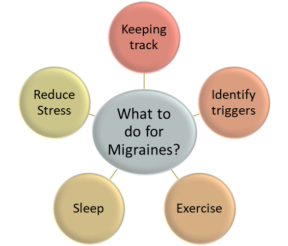 What to do for Migraines as per Migraine Trust 2021